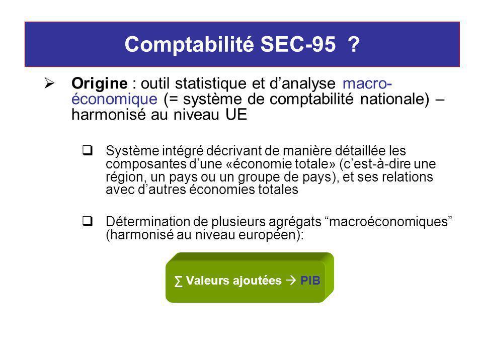 Comptabilité SEC-95 ? Origine : outil statistique et danalyse macro- économique (= système de comptabilité nationale) – harmonisé au niveau UE Système