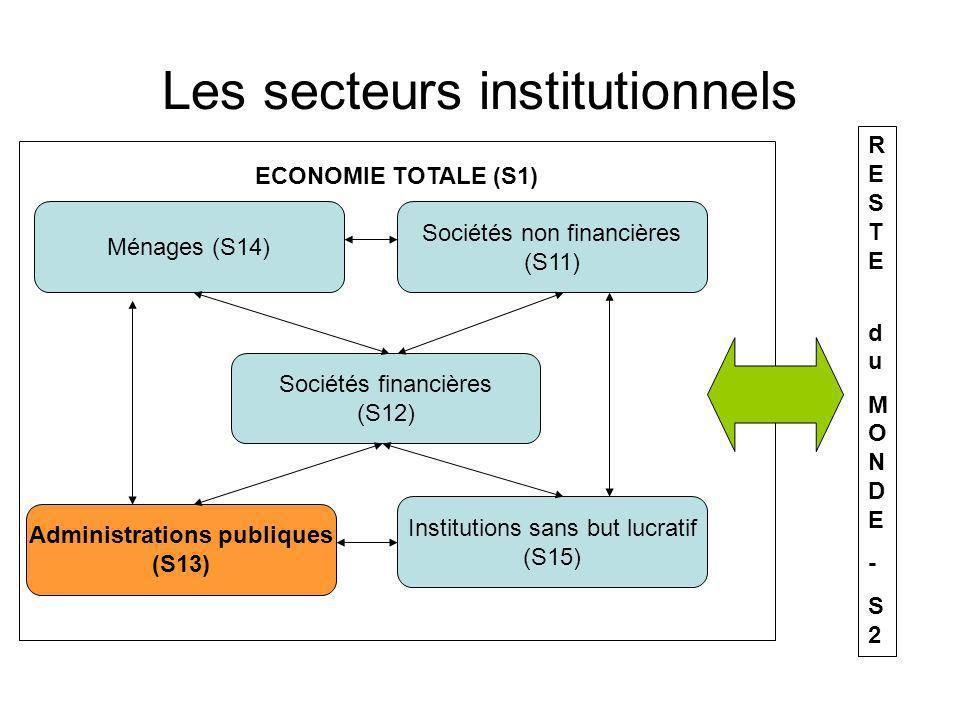 Les secteurs institutionnels Administrations publiques (S13) Ménages (S14) Sociétés non financières (S11) Sociétés financières (S12) Institutions sans but lucratif (S15) ECONOMIE TOTALE (S1) RESTE duMONDE-S2RESTE duMONDE-S2