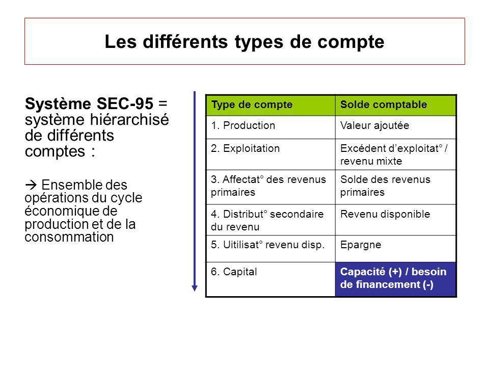 Les différents types de compte Système SEC-95 = système hiérarchisé de différents comptes : Ensemble des opérations du cycle économique de production et de la consommation Type de compteSolde comptable 1.