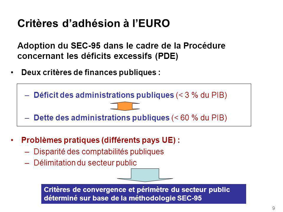 Critères dadhésion à lEURO Adoption du SEC-95 dans le cadre de la Procédure concernant les déficits excessifs (PDE) Deux critères de finances publiques : –Déficit des administrations publiques (< 3 % du PIB) –Dette des administrations publiques (< 60 % du PIB) Problèmes pratiques (différents pays UE) : –Disparité des comptabilités publiques –Délimitation du secteur public 9 Critères de convergence et périmètre du secteur public déterminé sur base de la méthodologie SEC-95