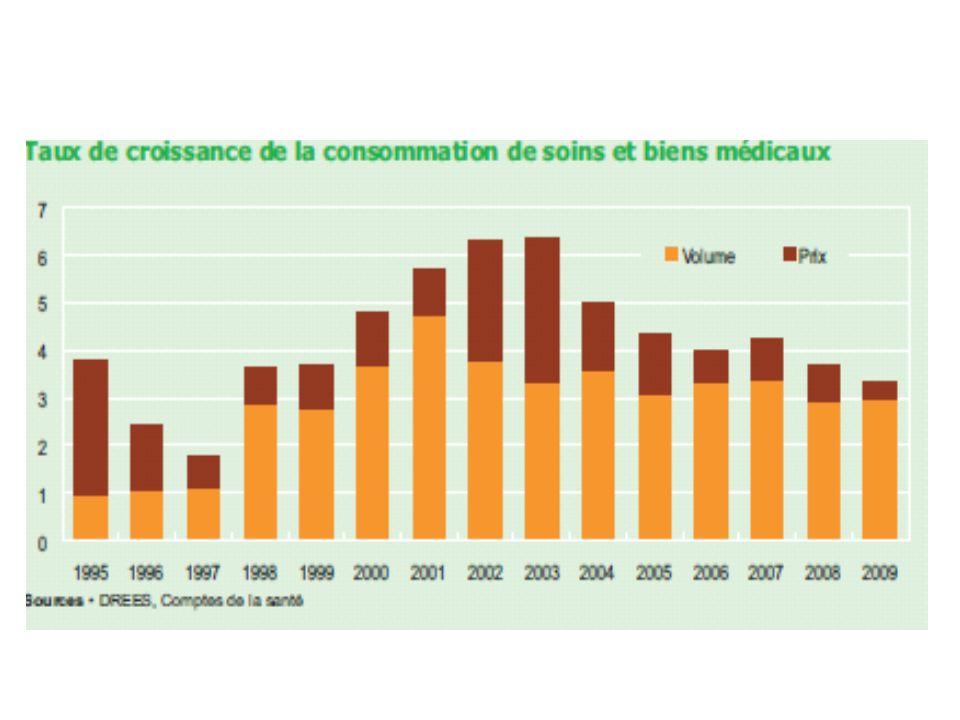 Atteignant 132,7 milliards deuros en 2009, la part de la Sécurité sociale dans le financement de la CSBM se stabilise en 2009 : elle est de 75,5 %, comme en 2008.