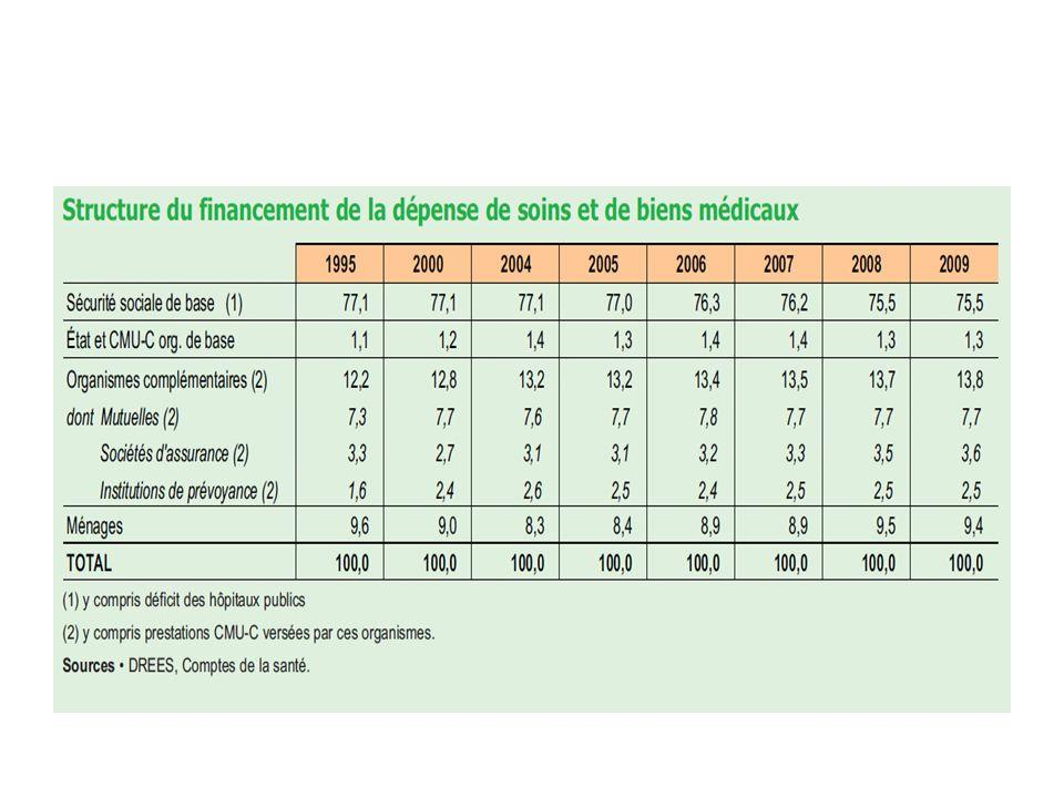 Le reste à charge des ménages atteint 16,4 milliards deuros en 2009, soit 9,4 % de la CSBM contre 9,5 % en 2008 ; la hausse enregistrée entre 2005 et 2008 est ainsi interrompue (graphique suivant).