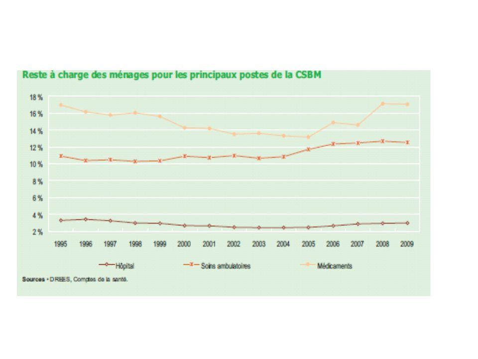 Notons que la France est lun des pays développés où la prise en charge des dépenses de santé par les fonds publics est la plus importante, et où le reste à charge des ménages est le plus limité.