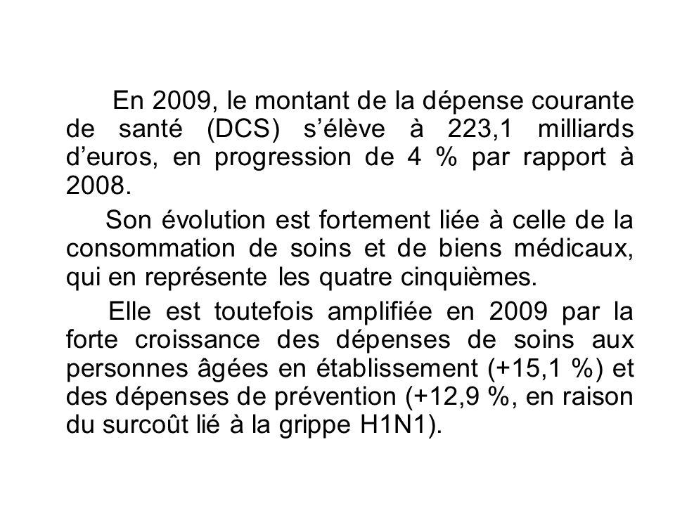 En 2009, le montant de la dépense courante de santé (DCS) sélève à 223,1 milliards deuros, en progression de 4 % par rapport à 2008. Son évolution est
