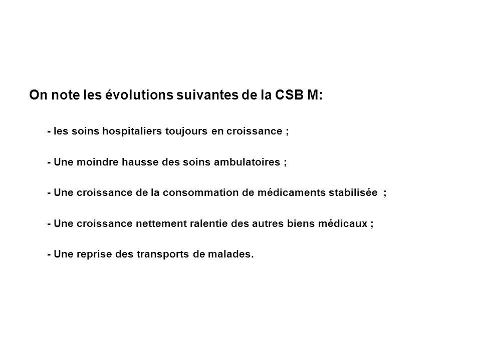 On note les évolutions suivantes de la CSB M: - les soins hospitaliers toujours en croissance ; - Une moindre hausse des soins ambulatoires ; - Une cr