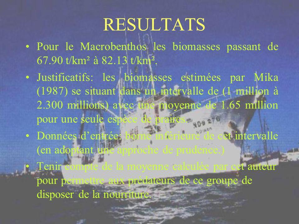 RESULTATS Pour le Macrobenthos les biomasses passant de 67.90 t/km² à 82.13 t/km². Justificatifs: les biomasses estimées par Mika (1987) se situant da