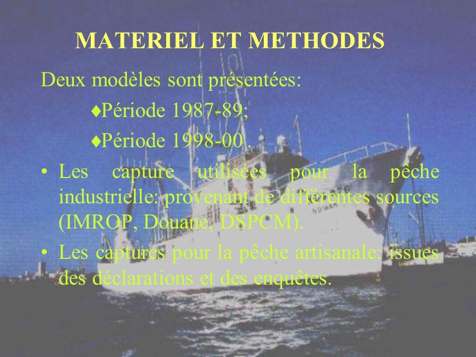 MATERIEL ET METHODES Deux modèles sont présentées: Période 1987-89; Période 1998-00. Les capture utilisées pour la pêche industrielle: provenant de di