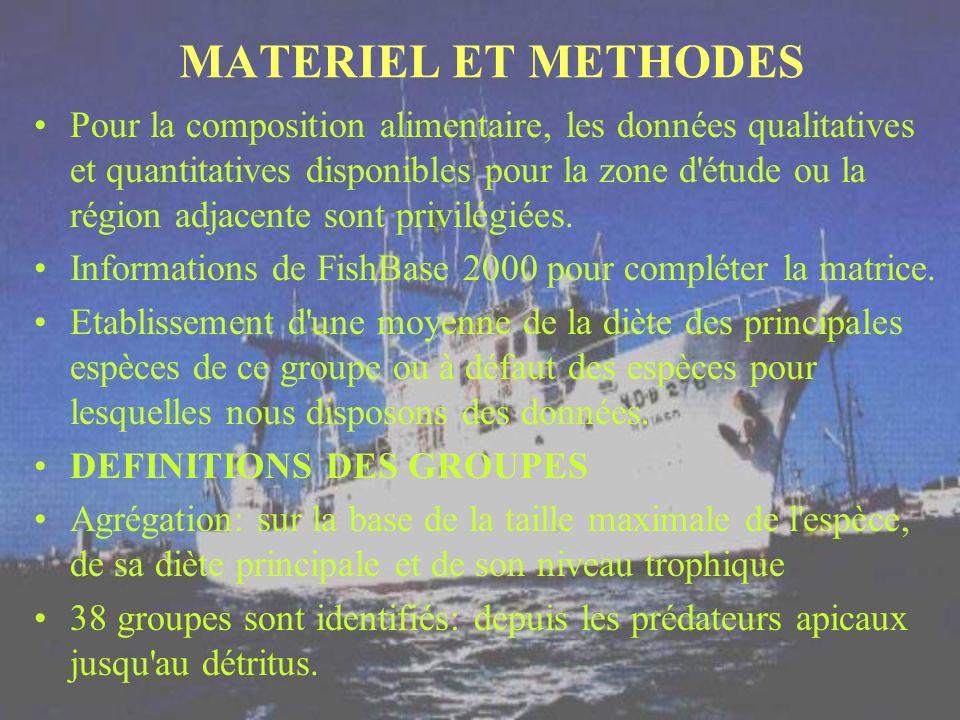 MATERIEL ET METHODES Pour la composition alimentaire, les données qualitatives et quantitatives disponibles pour la zone d'étude ou la région adjacent