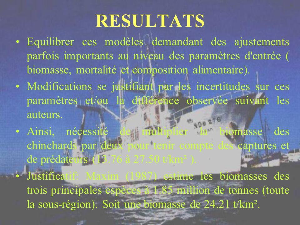 RESULTATS Equilibrer ces modèles demandant des ajustements parfois importants au niveau des paramètres d'entrée ( biomasse, mortalité et composition a