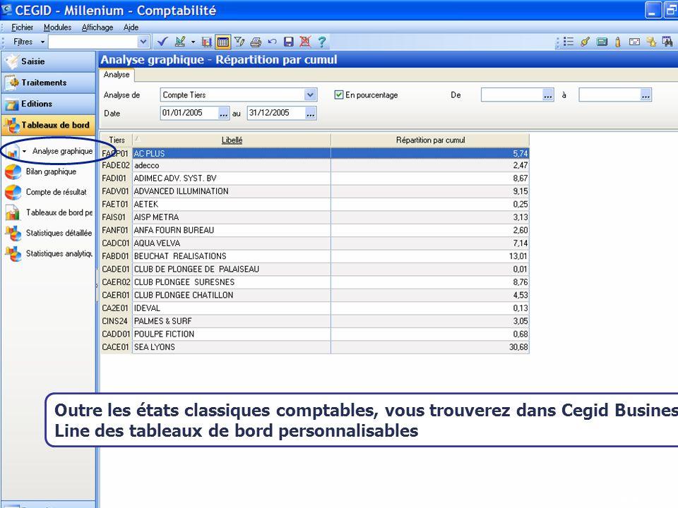 Août 2007 KICK OFF Outre les états classiques comptables, vous trouverez dans Cegid Business Line des tableaux de bord personnalisables