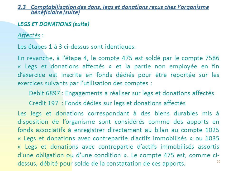 20 2.3 Comptabilisation des dons, legs et donations reçus chez lorganisme bénéficiaire (suite) LEGS ET DONATIONS (suite) Affectés : Les étapes 1 à 3 c