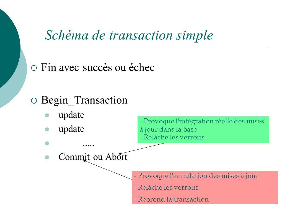 Schéma de transaction simple Fin avec succès ou échec Begin_Transaction update.....
