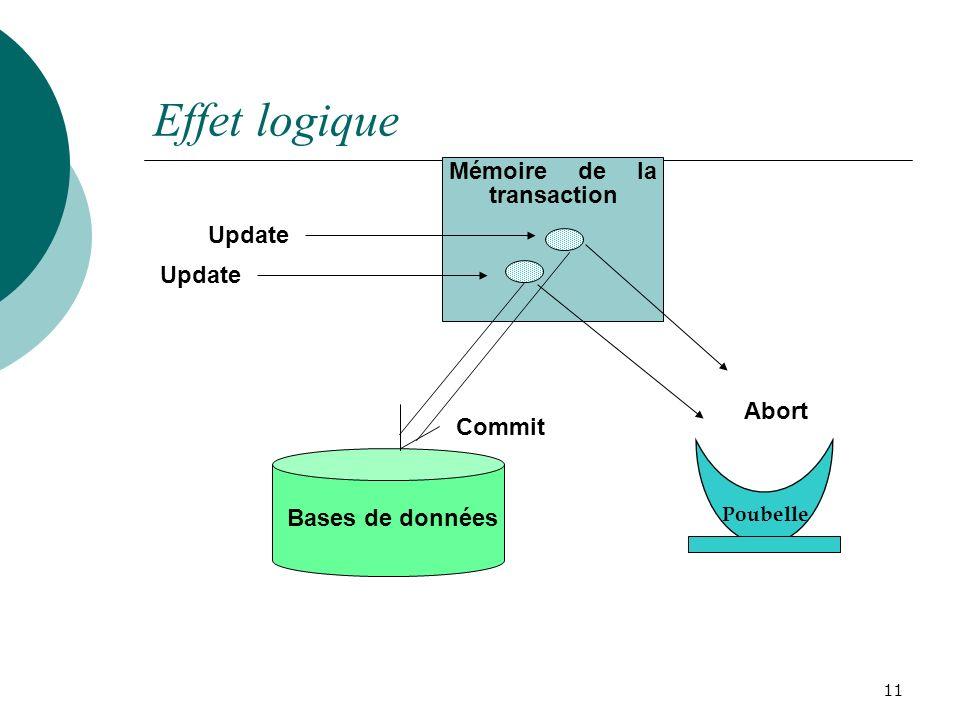 Effet logique 11 Mémoire de la transaction Update Commit Abort Bases de données Poubelle