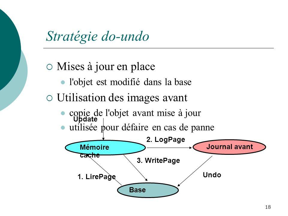 Stratégie do-undo Mises à jour en place l objet est modifié dans la base Utilisation des images avant copie de l objet avant mise à jour utilisée pour défaire en cas de panne 18 Mémoire cache Base Journal avant Update 1.