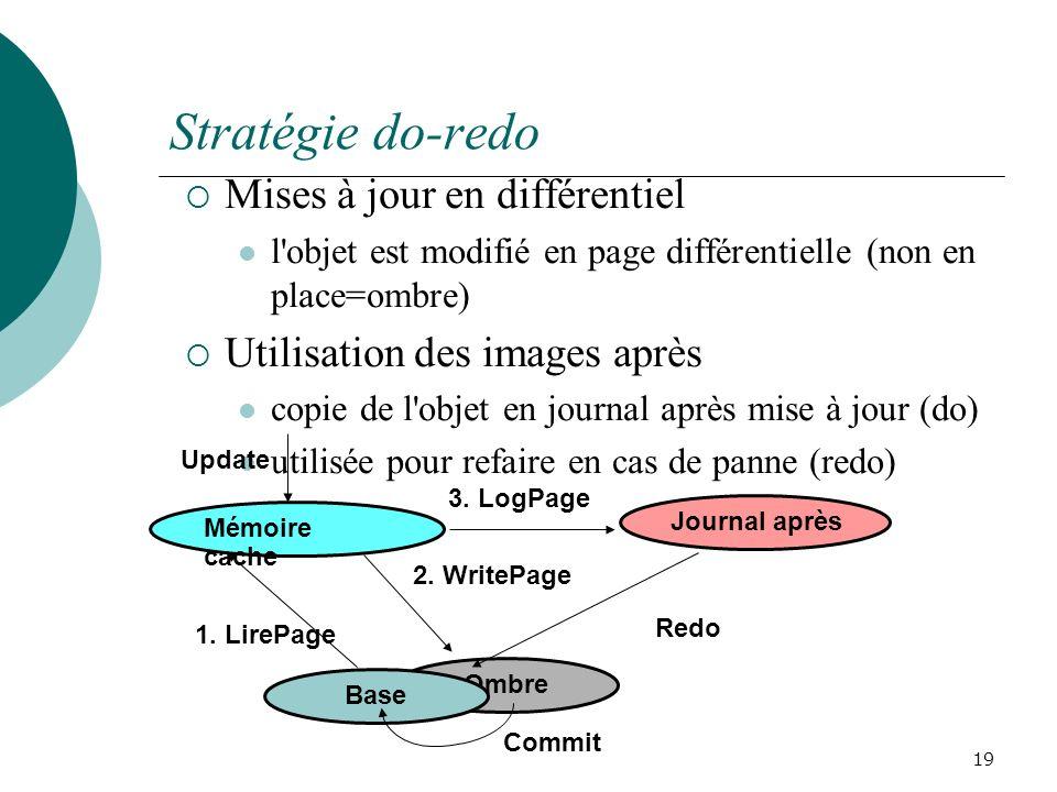 Stratégie do-redo Mises à jour en différentiel l objet est modifié en page différentielle (non en place=ombre) Utilisation des images après copie de l objet en journal après mise à jour (do) utilisée pour refaire en cas de panne (redo) 19 Ombre Mémoire cache Base Update 1.