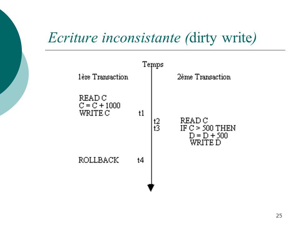 Ecriture inconsistante (dirty write) 25