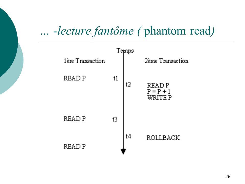 … -lecture fantôme ( phantom read) 28