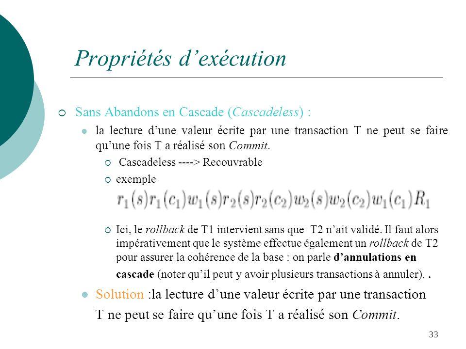 Propriétés dexécution Sans Abandons en Cascade (Cascadeless) : la lecture dune valeur écrite par une transaction T ne peut se faire quune fois T a réalisé son Commit.