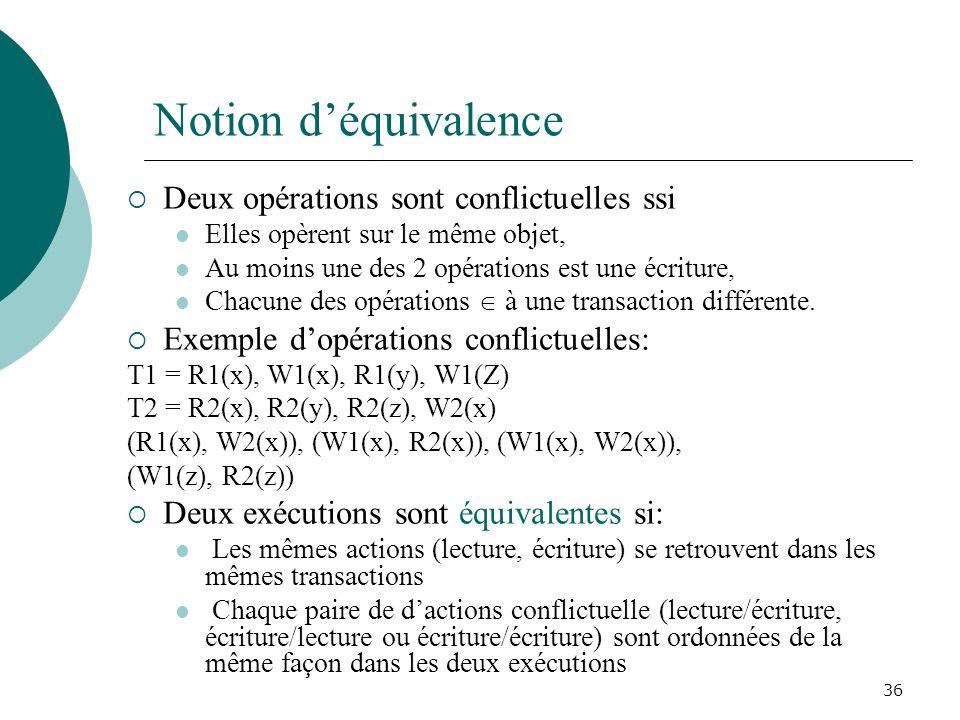 Notion déquivalence Deux opérations sont conflictuelles ssi Elles opèrent sur le même objet, Au moins une des 2 opérations est une écriture, Chacune des opérations à une transaction différente.