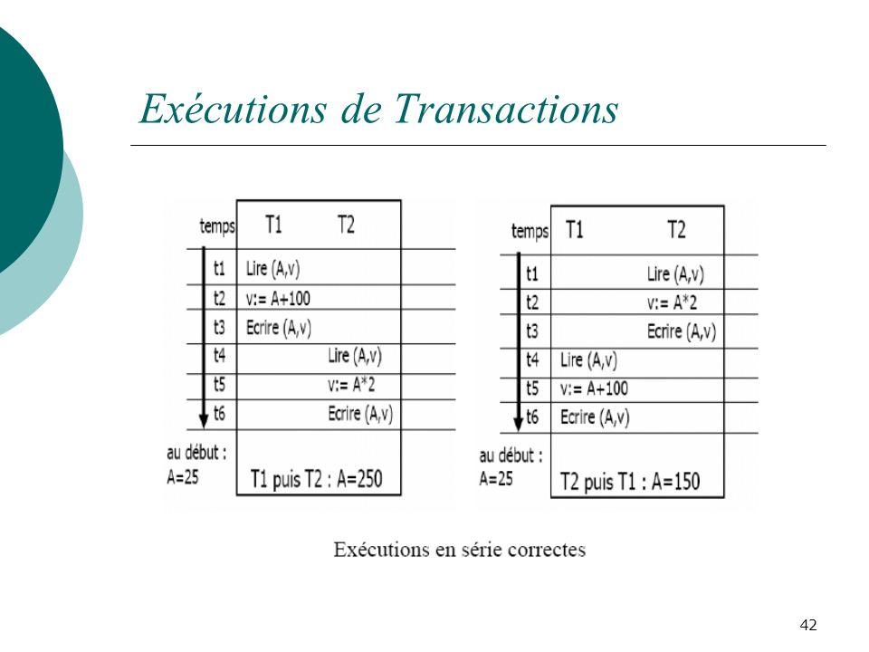 Exécutions de Transactions 42
