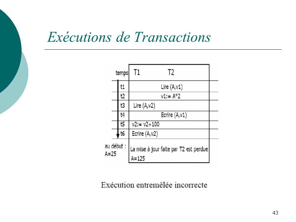 Exécutions de Transactions 43