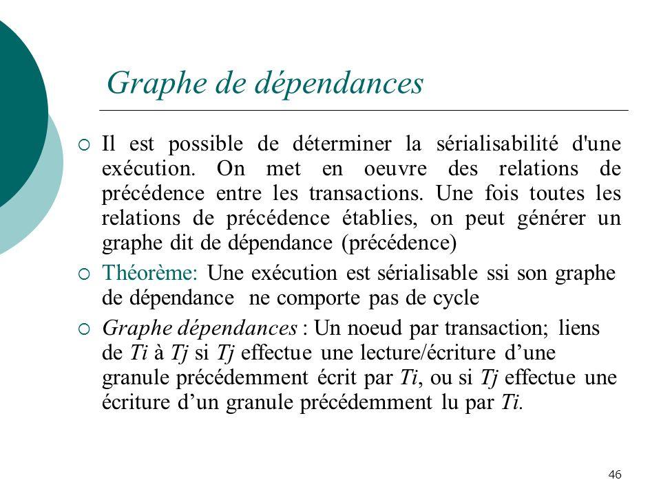 Graphe de dépendances Il est possible de déterminer la sérialisabilité d une exécution.