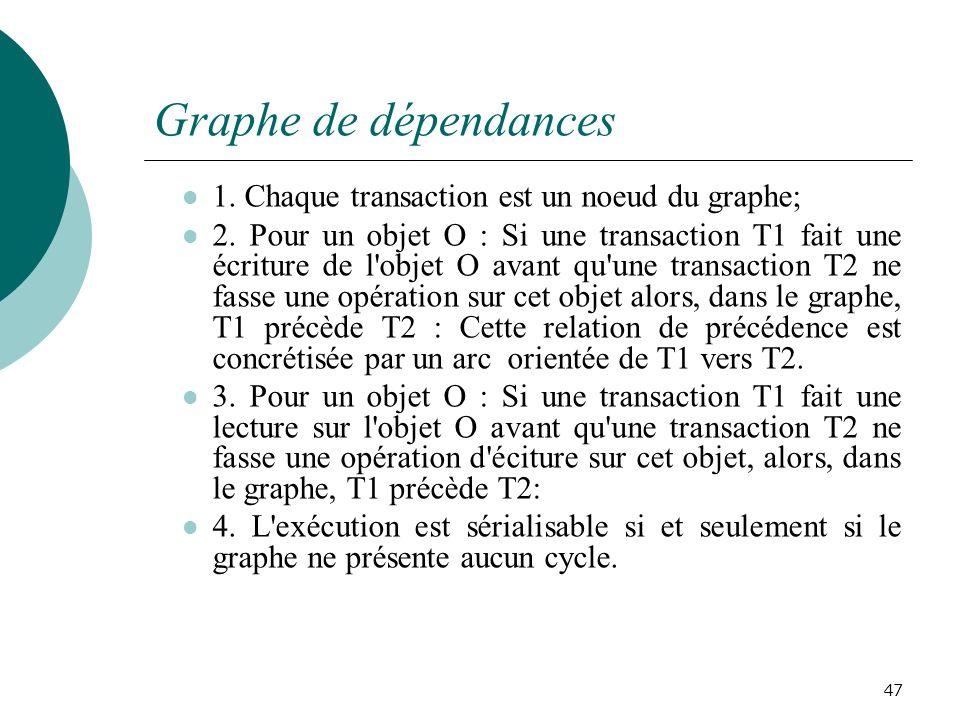 Graphe de dépendances 1.Chaque transaction est un noeud du graphe; 2.