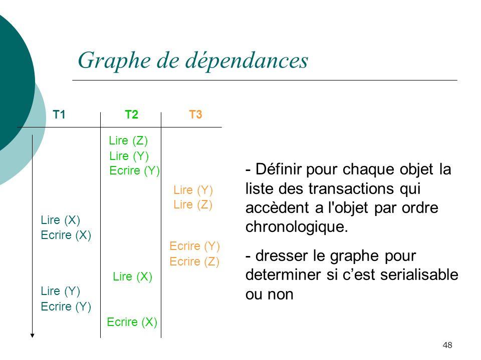 Graphe de dépendances 48 T1T2T3 Lire (Y) Ecrire (Z) Lire (Y) Lire (X) Ecrire (Y) Ecrire (X) Lire (Z) Lire (Y) Ecrire (Y) Ecrire (X) Lire (X) Lire (Z) Ecrire (Y) - Définir pour chaque objet la liste des transactions qui accèdent a l objet par ordre chronologique.
