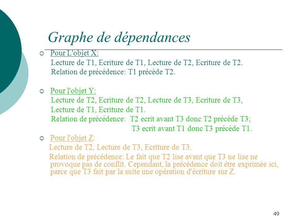 Graphe de dépendances Pour L objet X: Lecture de T1, Ecriture de T1, Lecture de T2, Ecriture de T2.