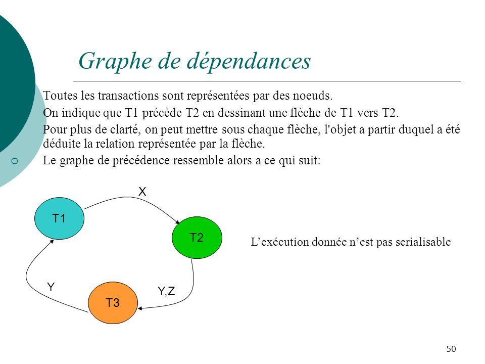 Graphe de dépendances Toutes les transactions sont représentées par des noeuds.