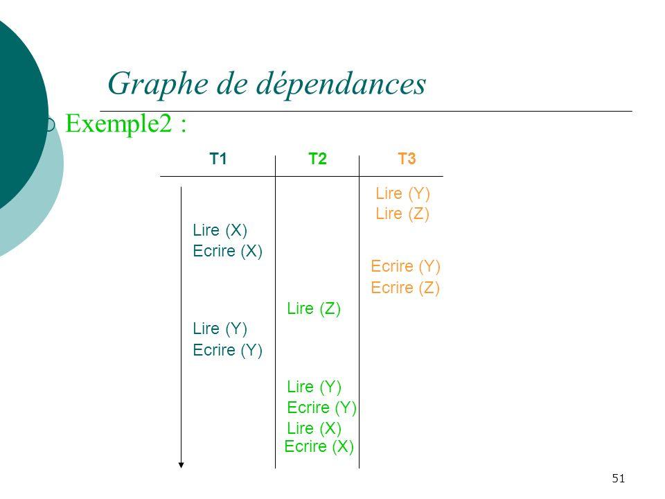 Graphe de dépendances Exemple2 : 51 T1T2T3 Lire (Y) Ecrire (Z) Lire (Y) Lire (X) Ecrire (Y) Ecrire (X) Lire (Z) Lire (Y) Ecrire (Y) Ecrire (X) Lire (X) Lire (Z) Ecrire (Y)