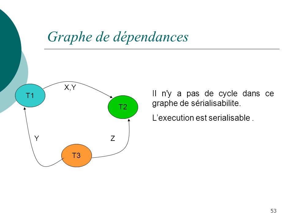 Graphe de dépendances 53 T1 T2 T3 X,Y ZY Il n y a pas de cycle dans ce graphe de sérialisabilite.