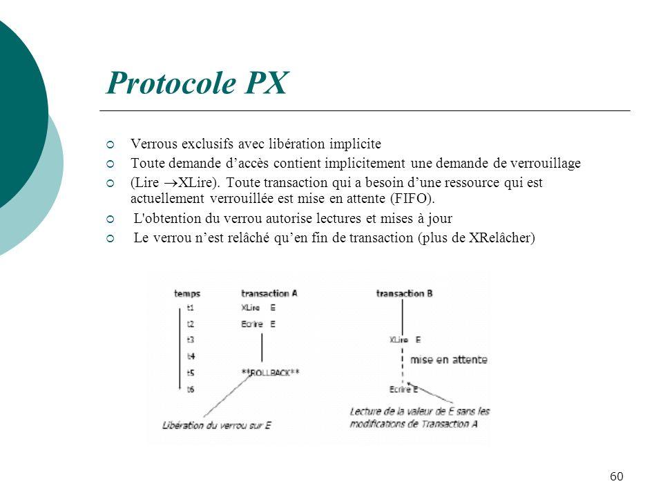 Protocole PX Verrous exclusifs avec libération implicite Toute demande daccès contient implicitement une demande de verrouillage (Lire XLire).