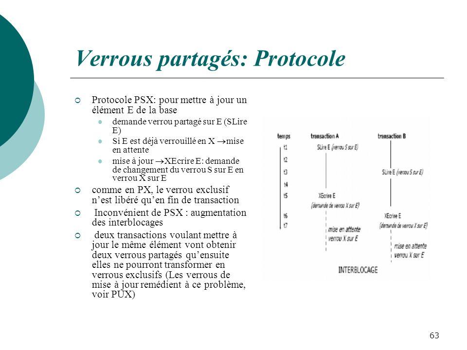 Verrous partagés: Protocole Protocole PSX: pour mettre à jour un élément E de la base demande verrou partagé sur E (SLire E) Si E est déjà verrouillé en X mise en attente mise à jour XEcrire E: demande de changement du verrou S sur E en verrou X sur E comme en PX, le verrou exclusif nest libéré quen fin de transaction Inconvénient de PSX : augmentation des interblocages deux transactions voulant mettre à jour le même élément vont obtenir deux verrous partagés quensuite elles ne pourront transformer en verrous exclusifs (Les verrous de mise à jour remédient à ce problème, voir PUX) 63