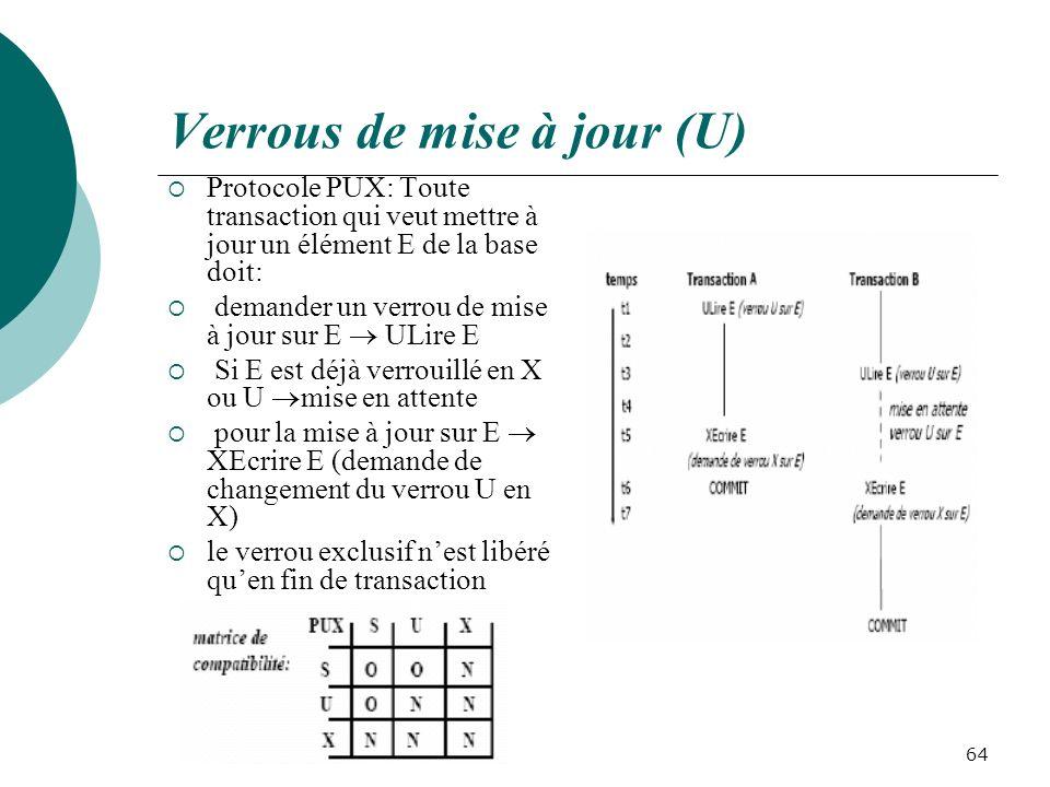 Verrous de mise à jour (U) Protocole PUX: Toute transaction qui veut mettre à jour un élément E de la base doit: demander un verrou de mise à jour sur E ULire E Si E est déjà verrouillé en X ou U mise en attente pour la mise à jour sur E XEcrire E (demande de changement du verrou U en X) le verrou exclusif nest libéré quen fin de transaction 64