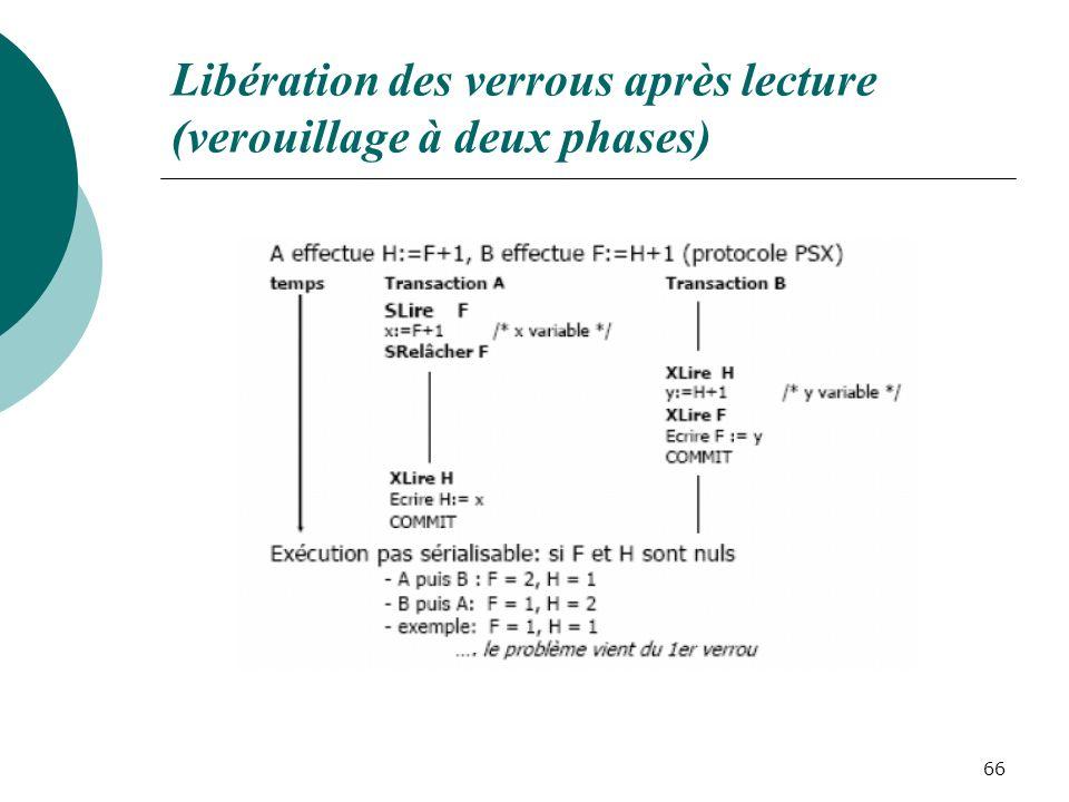 Libération des verrous après lecture (verouillage à deux phases) 66