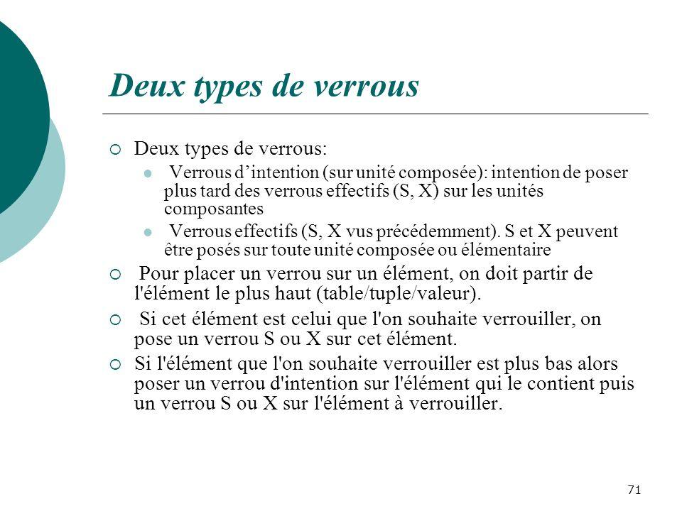 Deux types de verrous Deux types de verrous: Verrous dintention (sur unité composée): intention de poser plus tard des verrous effectifs (S, X) sur les unités composantes Verrous effectifs (S, X vus précédemment).