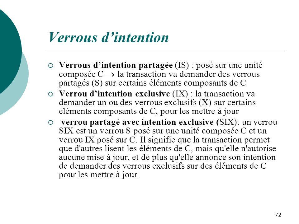 Verrous dintention Verrous dintention partagée (IS) : posé sur une unité composée C la transaction va demander des verrous partagés (S) sur certains éléments composants de C Verrou dintention exclusive (IX) : la transaction va demander un ou des verrous exclusifs (X) sur certains éléments composants de C, pour les mettre à jour verrou partagé avec intention exclusive (SIX): un verrou SIX est un verrou S posé sur une unité composée C et un verrou IX posé sur C.