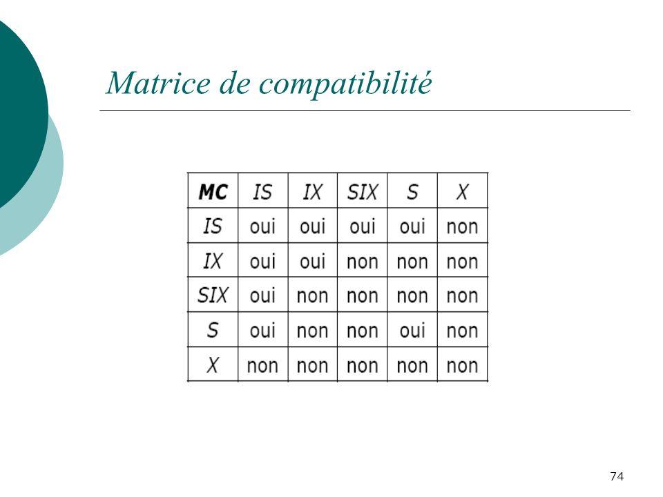 Matrice de compatibilité 74