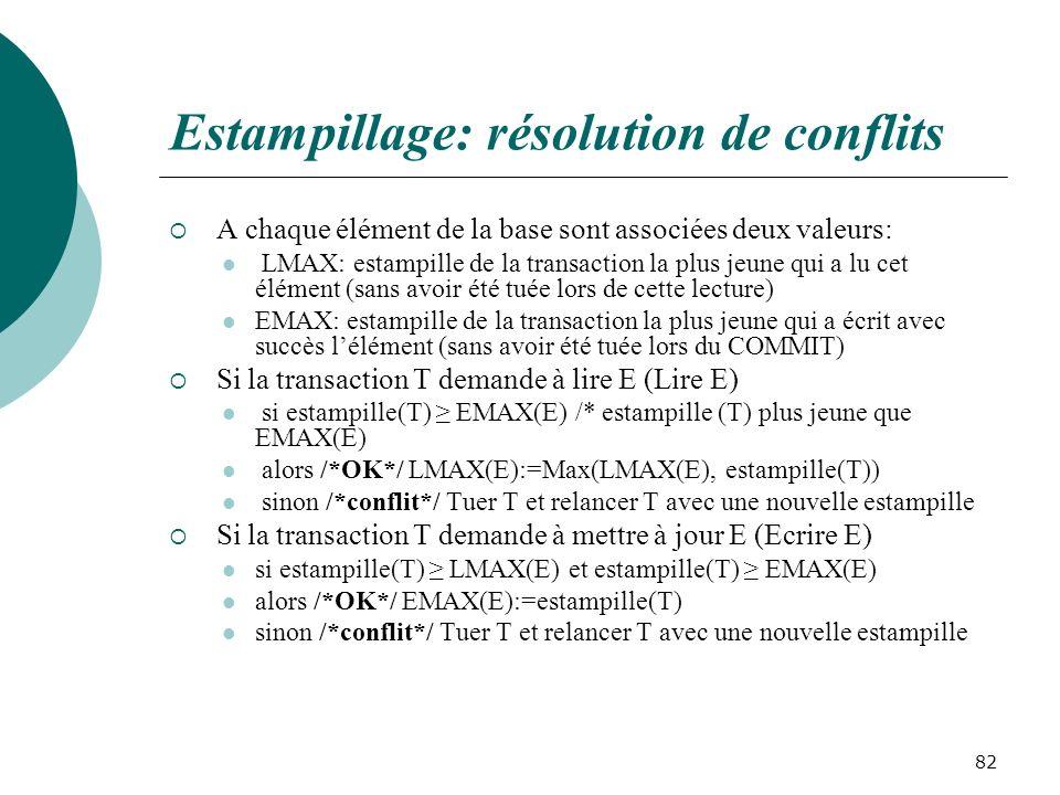 Estampillage: résolution de conflits A chaque élément de la base sont associées deux valeurs: LMAX: estampille de la transaction la plus jeune qui a lu cet élément (sans avoir été tuée lors de cette lecture) EMAX: estampille de la transaction la plus jeune qui a écrit avec succès lélément (sans avoir été tuée lors du COMMIT) Si la transaction T demande à lire E (Lire E) si estampille(T) EMAX(E) /* estampille (T) plus jeune que EMAX(E) alors /*OK*/ LMAX(E):=Max(LMAX(E), estampille(T)) sinon /*conflit*/ Tuer T et relancer T avec une nouvelle estampille Si la transaction T demande à mettre à jour E (Ecrire E) si estampille(T) LMAX(E) et estampille(T) EMAX(E) alors /*OK*/ EMAX(E):=estampille(T) sinon /*conflit*/ Tuer T et relancer T avec une nouvelle estampille 82