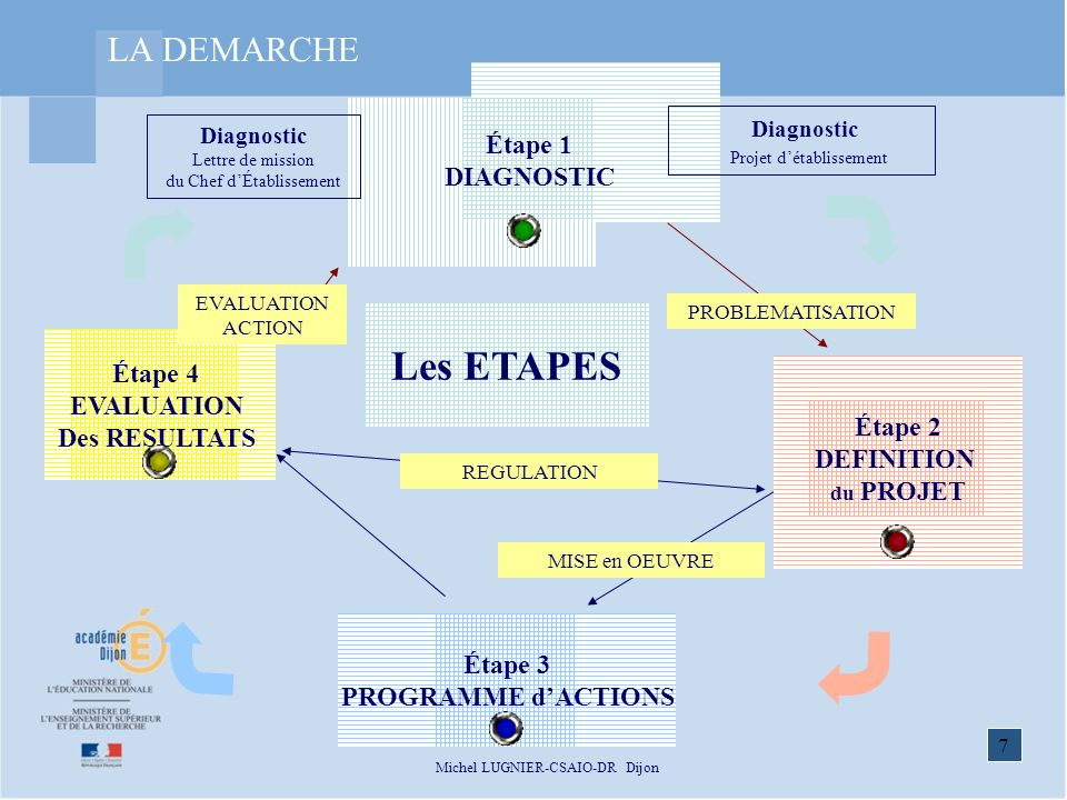 7 Michel LUGNIER-CSAIO-DR Dijon Diagnostic Lettre de mission du Chef dÉtablissement Étape 1 DIAGNOSTIC MISE en OEUVRE REGULATION PROBLEMATISATION Étape 2 DEFINITION du PROJET Étape 3 PROGRAMME dACTIONS Étape 4 EVALUATION Des RESULTATS Diagnostic Projet détablissement EVALUATION ACTION Les ETAPES LA DEMARCHE