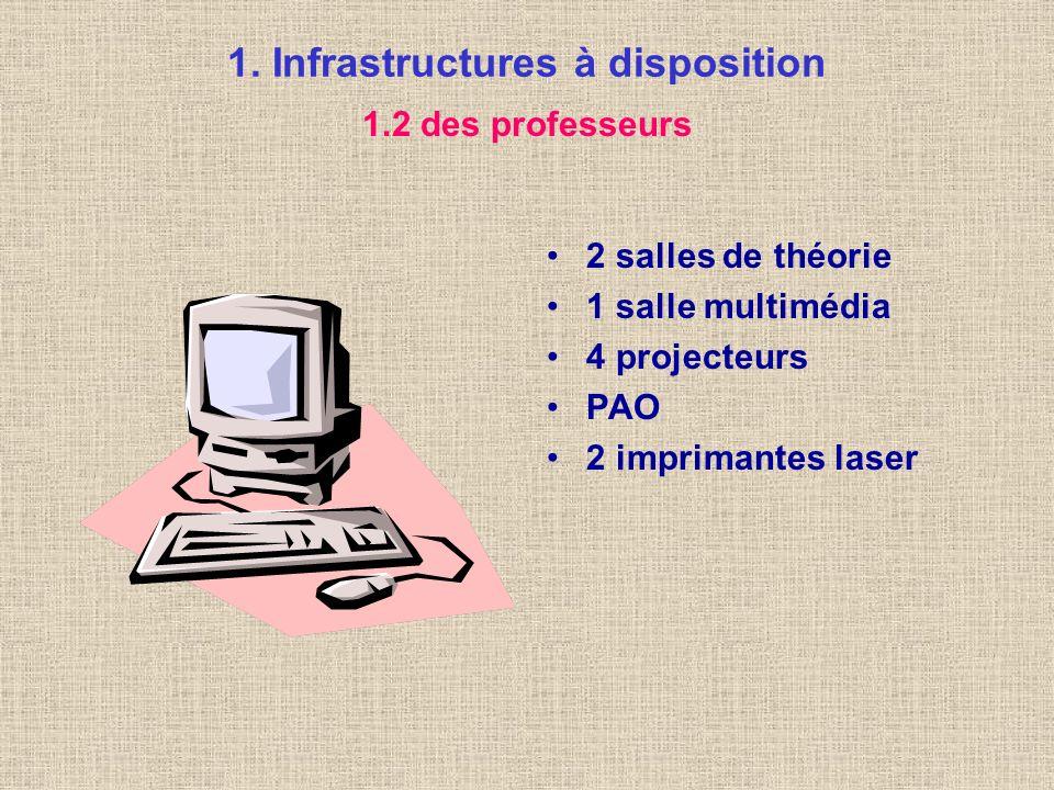 1. Infrastructures à disposition 3 salles avec 18 stations chacune 3 imprimantes laser 1 scanner zones de stockage sur serveur accès à Internet 6 stat