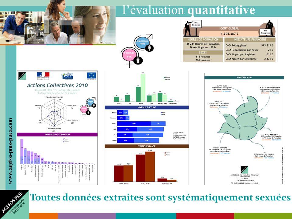 www.agefos-pme-paca.com lévaluation quantitative Toutes données extraites sont systématiquement sexuées