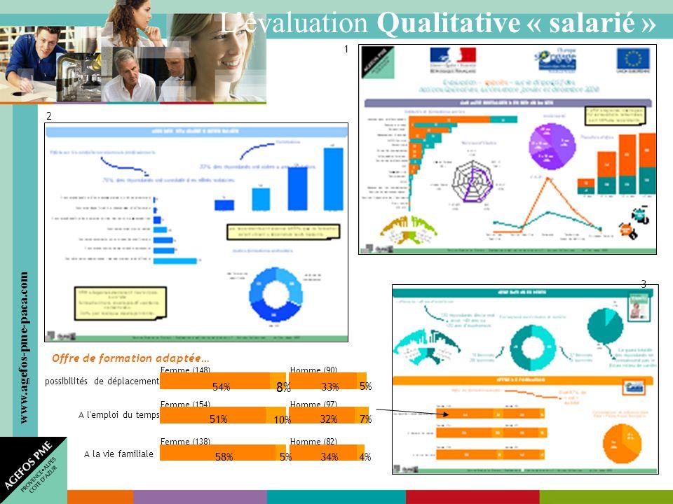 www.agefos-pme-paca.com Lévaluation Qualitative « salarié » 1 2 3 possibilités de déplacement A l emploi du temps A la vie familiale Femme (148) Homme (90) 33%5%54% 8% Femme (154) 51% Homme (97) 32% 7% 10% Femme (138) Homme (82) 34%4% 58% 5% Offre de formation adaptée…