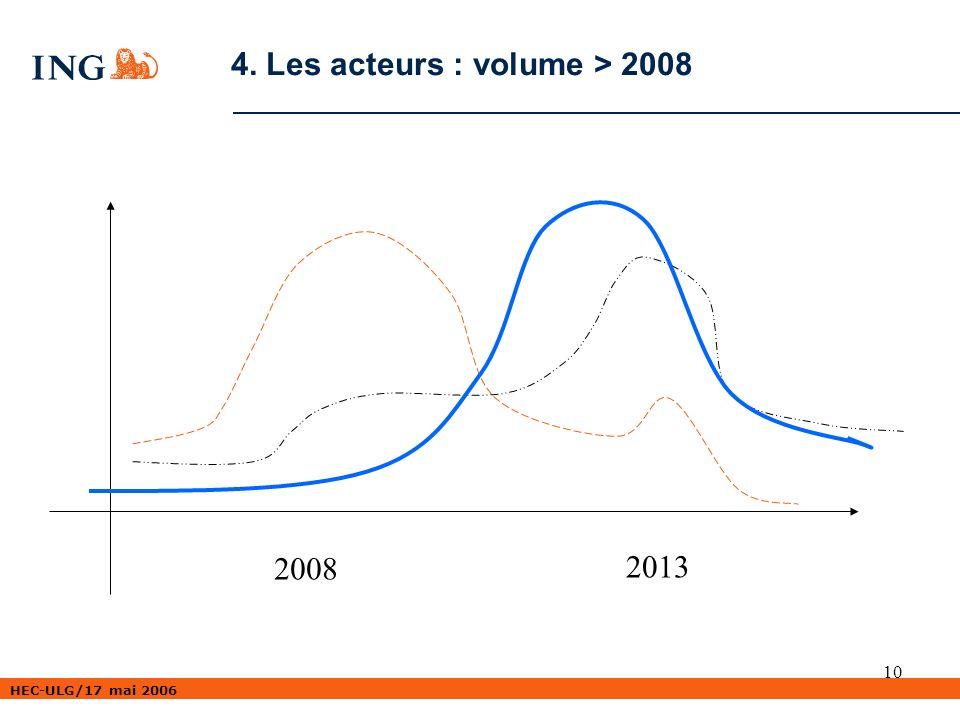 HEC-ULG/17 mai 2006 10 4. Les acteurs : volume > 2008 2008 2013