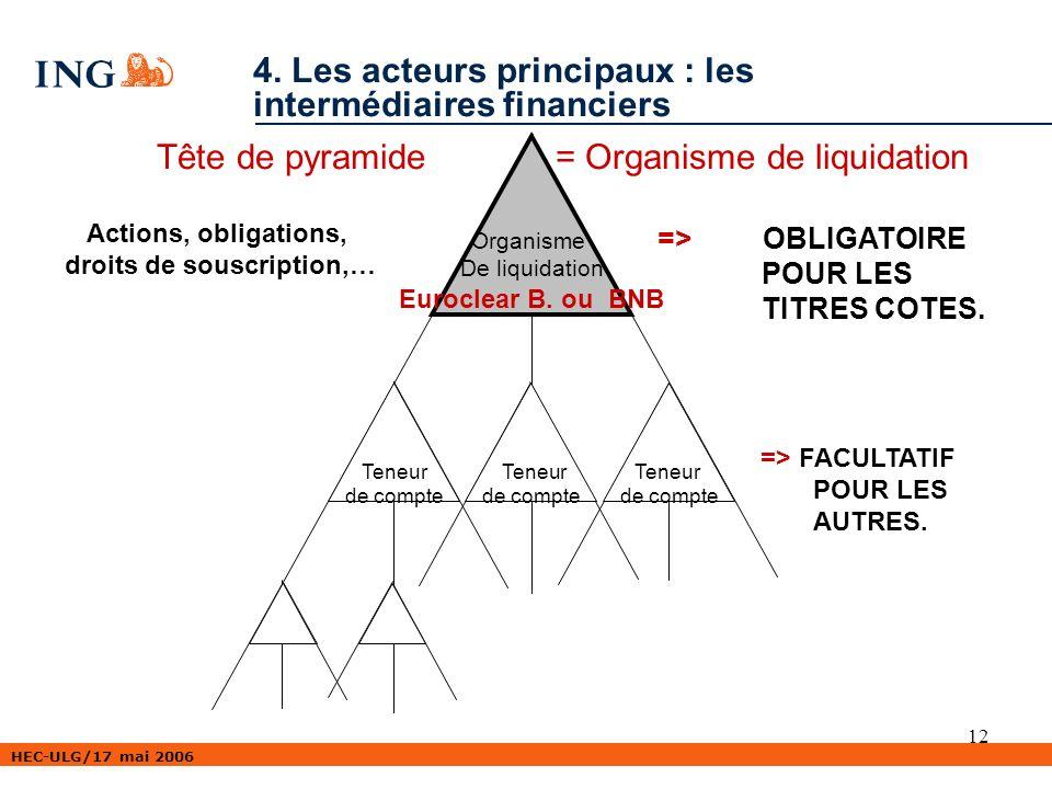 HEC-ULG/17 mai 2006 12 Tête de pyramide = Organisme de liquidation Teneur de compte Teneur de compte Organisme De liquidation Euroclear B.