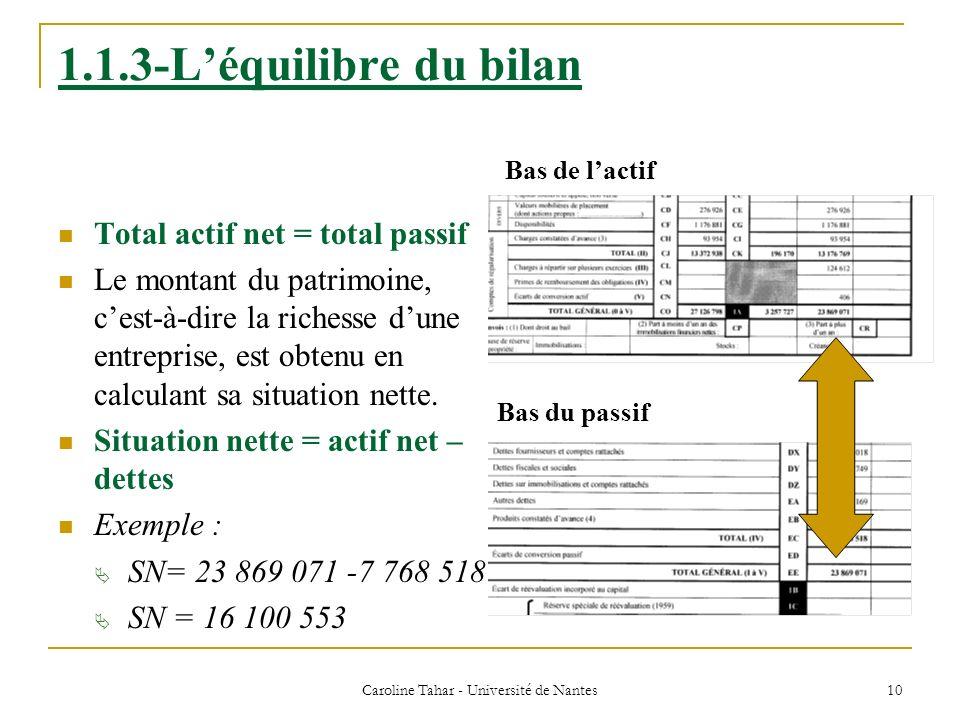 Caroline Tahar - Université de Nantes 10 1.1.3-Léquilibre du bilan Total actif net = total passif Le montant du patrimoine, cest-à-dire la richesse du