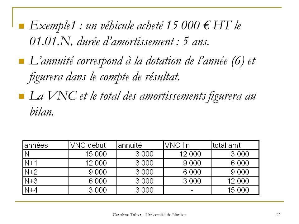 Exemple1 : un véhicule acheté 15 000 HT le 01.01.N, durée damortissement : 5 ans. Lannuité correspond à la dotation de lannée (6) et figurera dans le