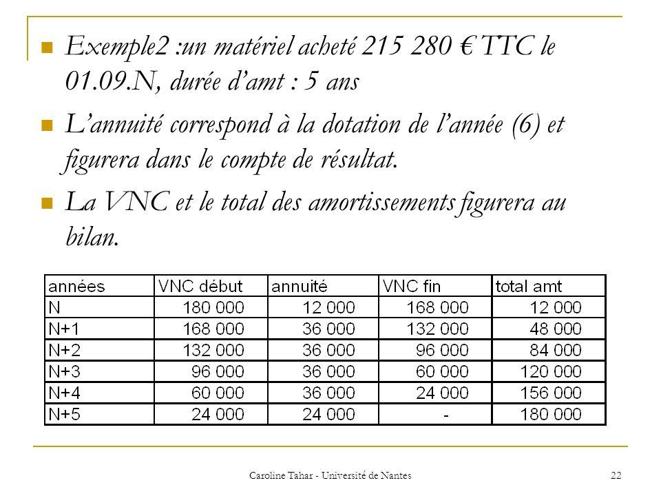 Exemple2 :un matériel acheté 215 280 TTC le 01.09.N, durée damt : 5 ans Lannuité correspond à la dotation de lannée (6) et figurera dans le compte de