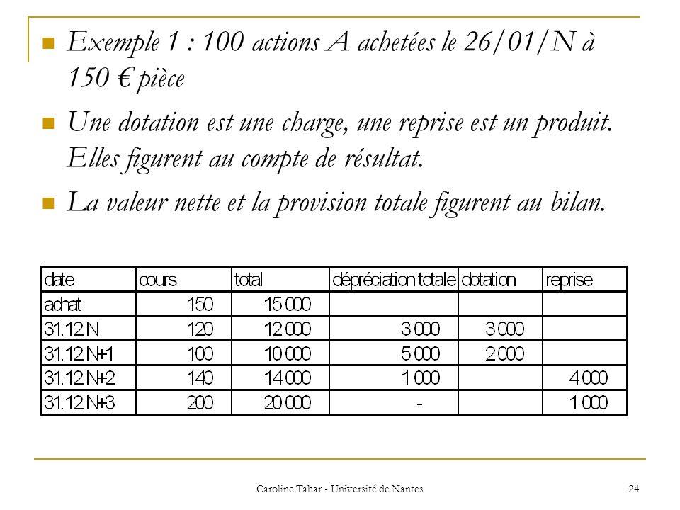 Exemple 1 : 100 actions A achetées le 26/01/N à 150 pièce Une dotation est une charge, une reprise est un produit. Elles figurent au compte de résulta